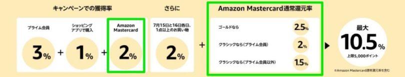 Amazon_Prime_Day【ポイントアップキャンペーン】プライムデー限定