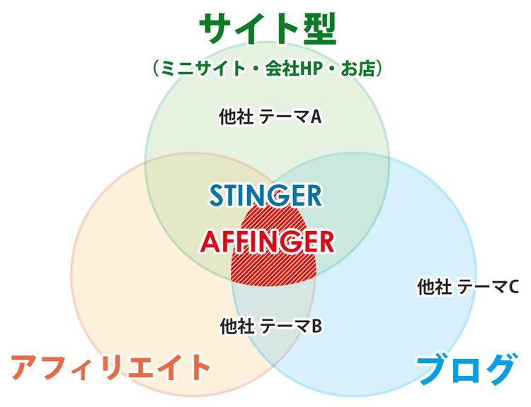 Affinger5wingテーマ比較