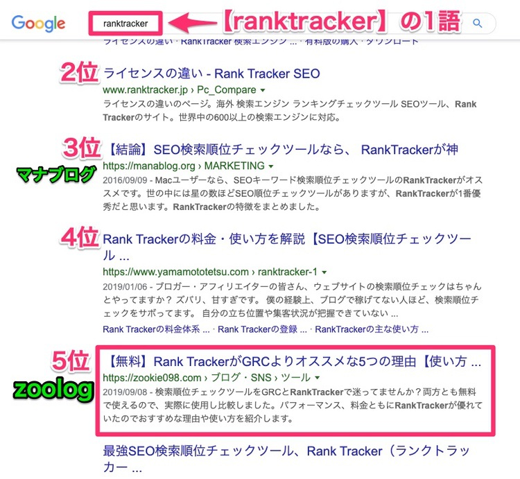 zoolog検索順位(ranktracker)