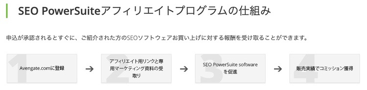 SEO PowerSuiteアフィリエイトプログラムの仕組み