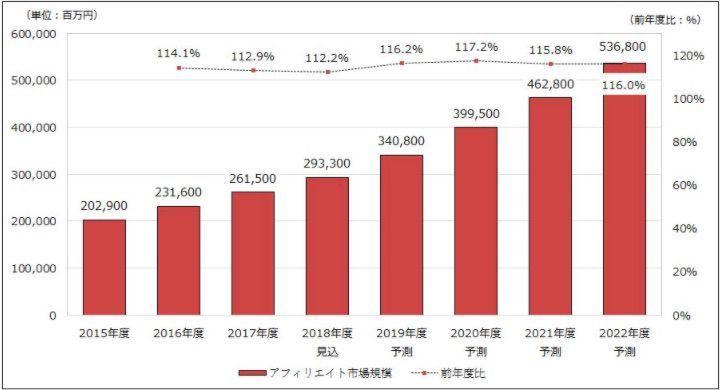 アフィリエイト市場規模推移と予測 矢野経済研究所調べ