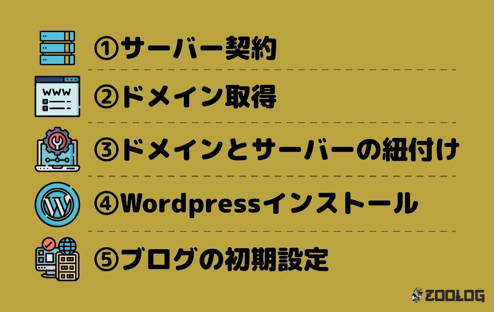 WordPressブログの開設手順